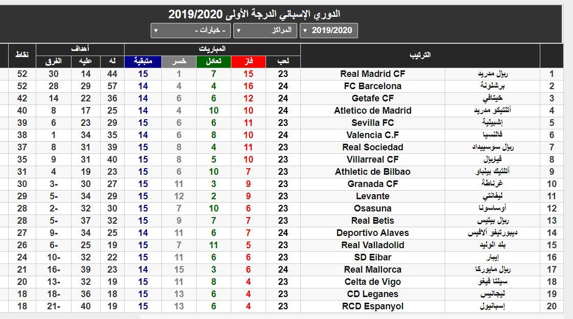 جدول ترتيب الدوري الإسباني بعد فوز نادي برشلونة على خيتافي صورة